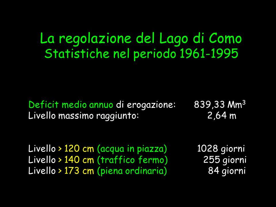 Deficit medio annuo di erogazione:839,33 Mm 3 Livello massimo raggiunto: 2,64 m Livello > 120 cm (acqua in piazza) 1028 giorni Livello > 140 cm (traff