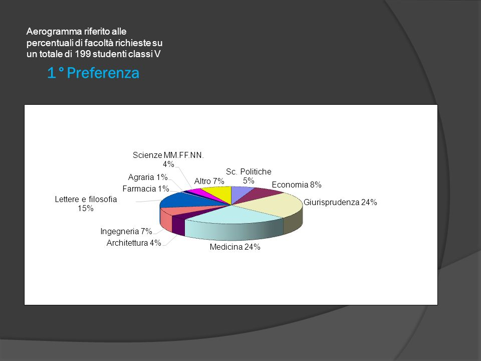 1°Preferenza Aerogramma riferito alle percentuali di facoltà richieste su un totale di 199 studenti classi V