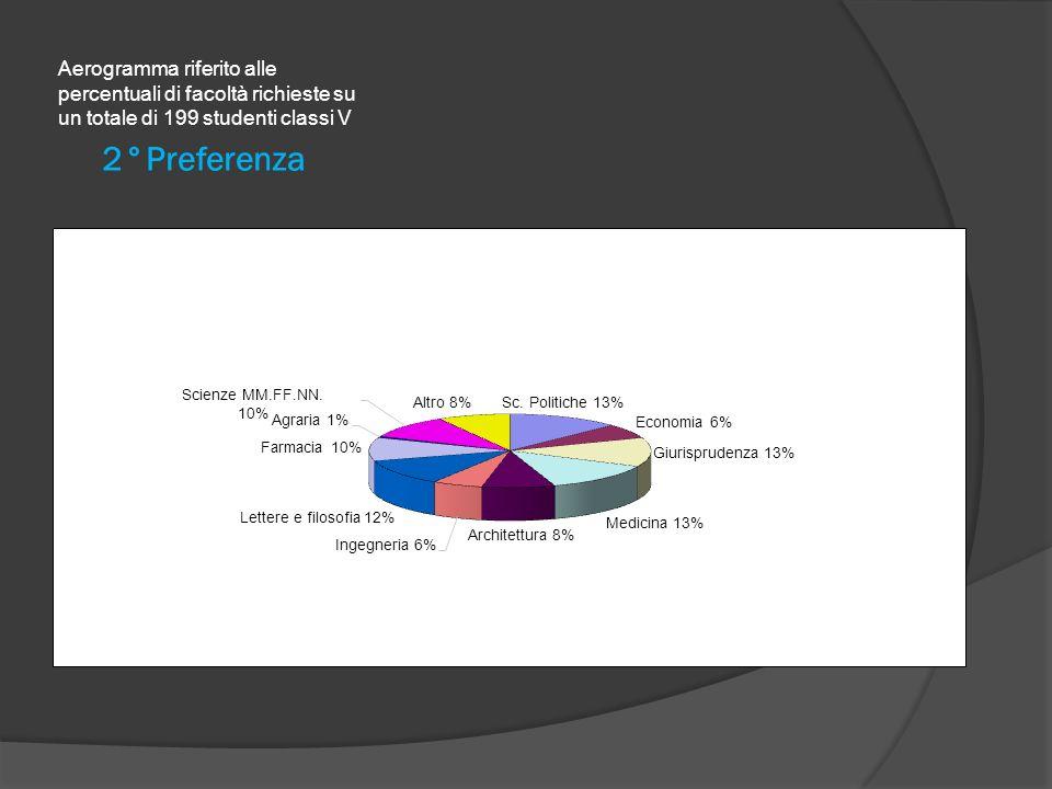 3°Preferenza Aerogramma riferito alle percentuali di facoltà richieste su un totale di 199 studenti classi V