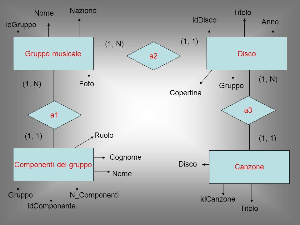 Gruppo musicale a1 Componenti del gruppo Disco Canzone a2 a3 (1, N) (1, 1) (1, N) (1, 1) (1, N) (1, 1) idGruppo Nome Nazione Foto idComponente GruppoN_Componenti Cognome Nome idDisco Titolo Anno Gruppo Copertina Disco idCanzone Titolo Ruolo