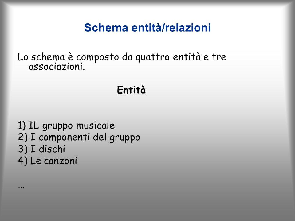 Schema entità/relazioni Lo schema è composto da quattro entità e tre associazioni.