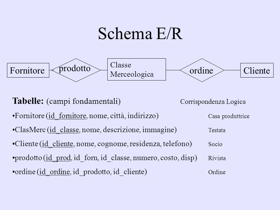 Schema E/R Fornitore Classe Merceologica Cliente prodotto ordine Tabelle: (campi fondamentali) Corrispondenza Logica Fornitore (id_fornitore, nome, città, indirizzo) Casa produttrice ClasMerc (id_classe, nome, descrizione, immagine) Testata Cliente (id_cliente, nome, cognome, residenza, telefono) Socio prodotto (id_prod, id_forn, id_classe, numero, costo, disp) Rivista ordine (id_ordine, id_prodotto, id_cliente) Ordine