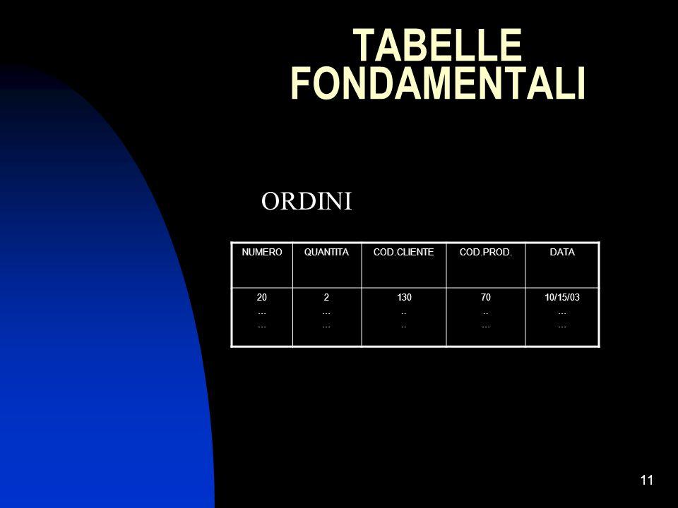 11 TABELLE FONDAMENTALI NUMEROQUANTITACOD.CLIENTECOD.PROD.DATA 20 … 2……2…… 130.. 70.. … 10/15/03 … ORDINI