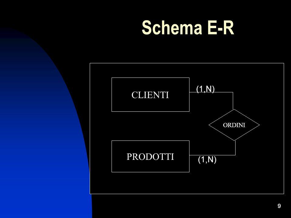 9 Schema E-R (1,N) CLIENTI PRODOTTI ORDINI