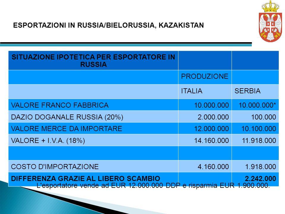 SITUAZIONE IPOTETICA PER ESPORTATORE IN RUSSIA PRODUZIONE ITALIASERBIA VALORE FRANCO FABBRICA10.000.00010.000.000* DAZIO DOGANALE RUSSIA (20%)2.000.000100.000 VALORE MERCE DA IMPORTARE12.000.00010.100.000 VALORE + I.V.A.