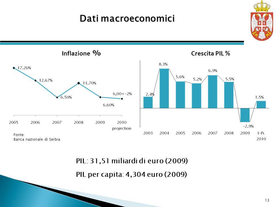 Crescita PIL % Inflazione % PIL: 31,51 miliardi di euro (2009) PIL per capita: 4,304 euro (2009) Dati macroeconomici Fonte: Banca nazionale di Serbia 13