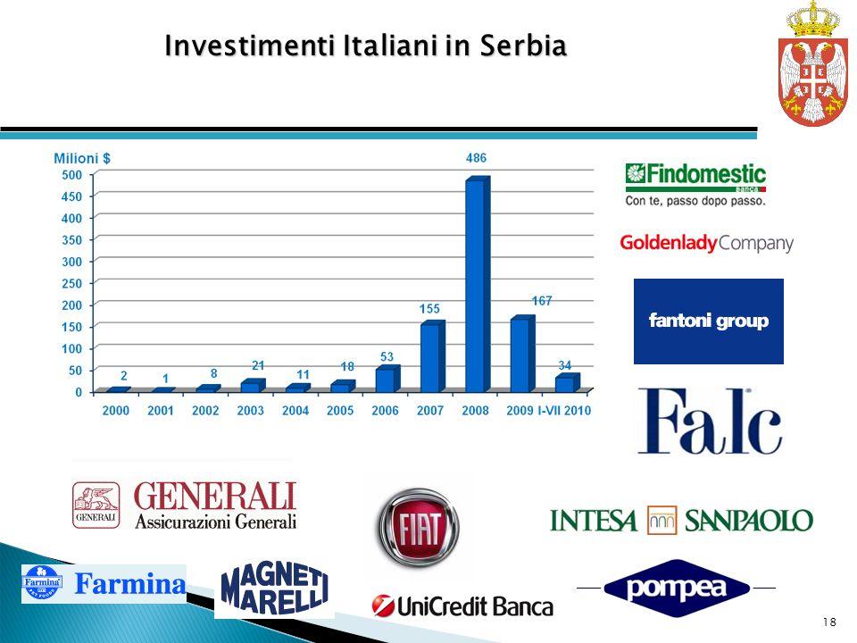 Investimenti Italiani in Serbia 18