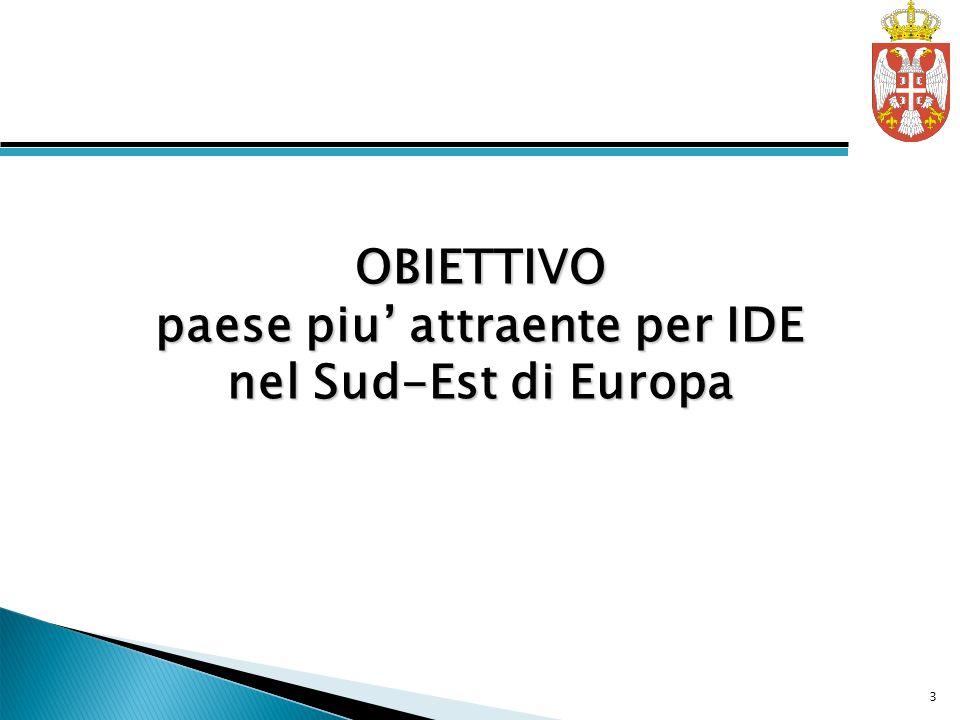 OBIETTIVO paese piu attraente per IDE nel Sud-Est di Europa 3