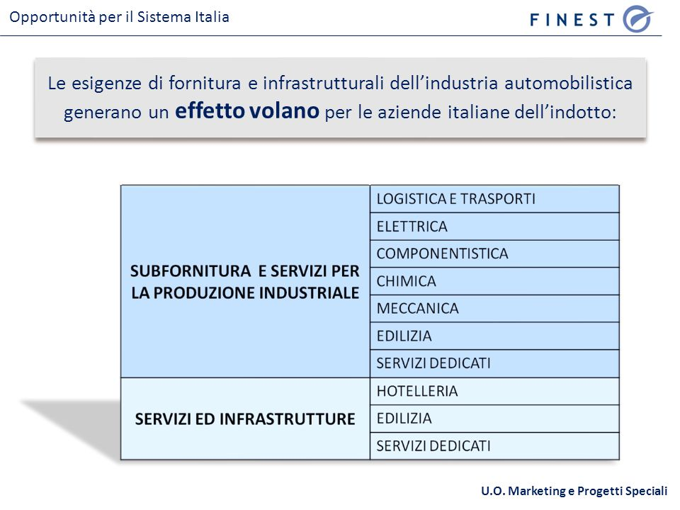 Le esigenze di fornitura e infrastrutturali dellindustria automobilistica generano un effetto volano per le aziende italiane dellindotto: Opportunità per il Sistema Italia U.O.