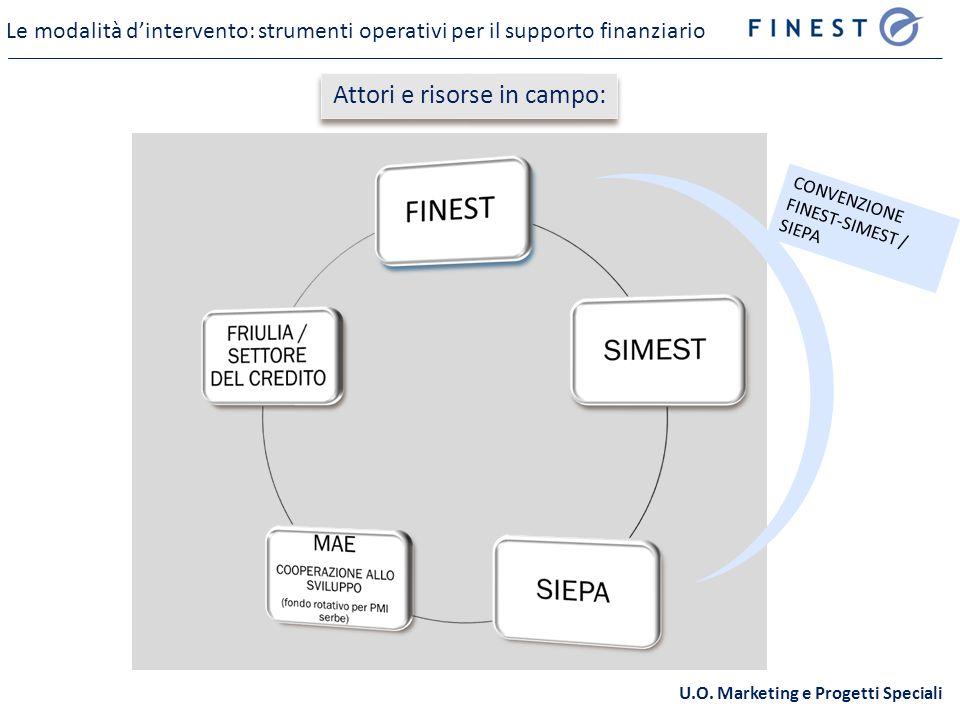 CONVENZIONE FINEST-SIMEST / SIEPA Le modalità dintervento: strumenti operativi per il supporto finanziario U.O.