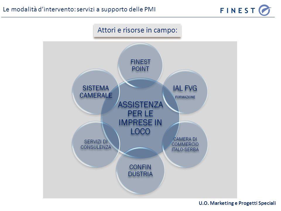 Le modalità dintervento: servizi a supporto delle PMI U.O.