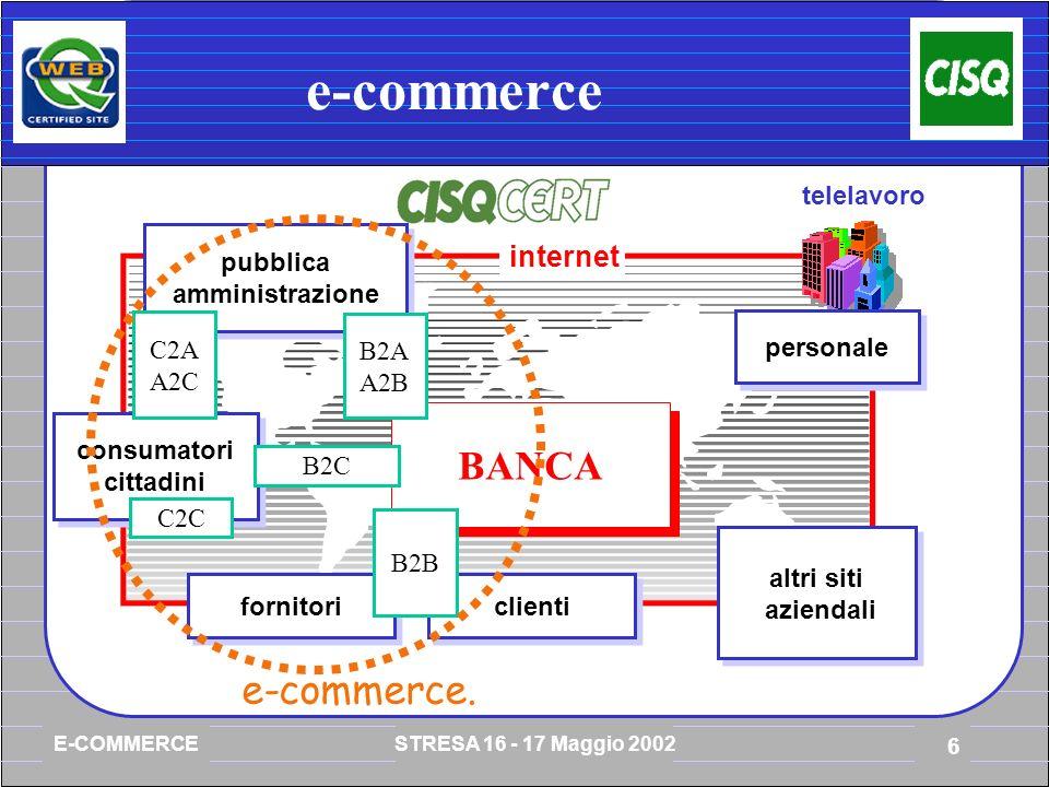 E-COMMERCE STRESA 16 - 17 Maggio 2002 6 e-commerce internet BANCA altri siti aziendali telelavoro personale clienti fornitori B2B consumatori cittadini B2C C2C pubblica amministrazione B2A A2B C2A A2C e-commerce.