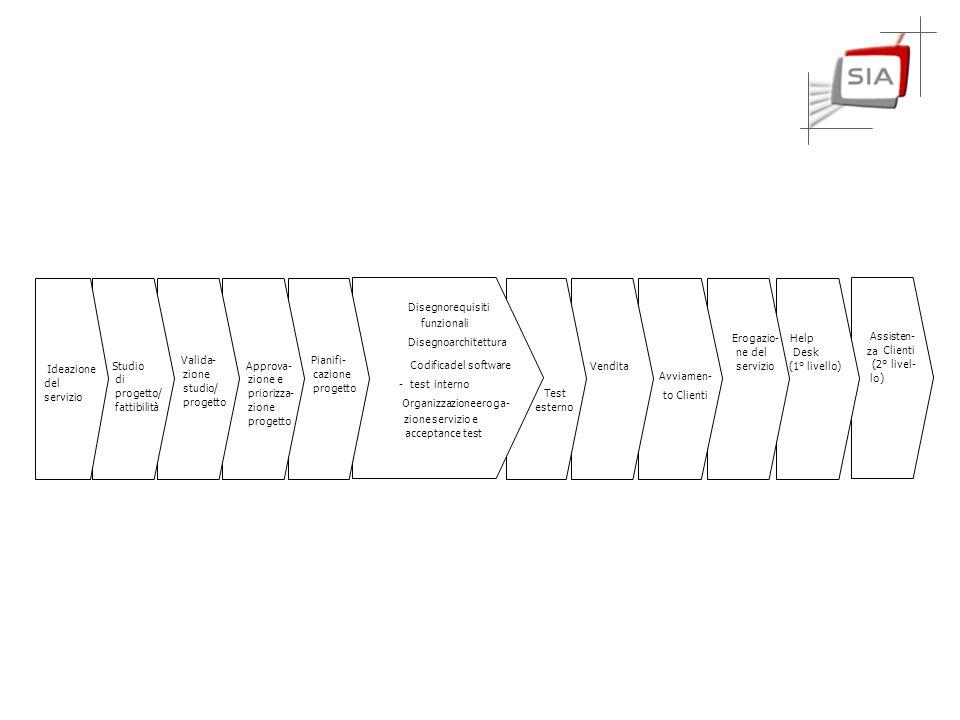 Ideazione del servizio Studio di progetto/ fattibilità Valida- zione studio/ progetto Approva- zione e assegnazione priorità Pianifi- cazione progetto Test esterno Vendita Avviamen- to Clienti Erogazio- ne del servizio Help Desk (1° livello) Assisten- za Clienti (2° livel- lo) - Disegno requisiti funzionali - Disegno architettura - Codifica del software - test interno - Organizzazione eroga- zione servizio e acceptance test