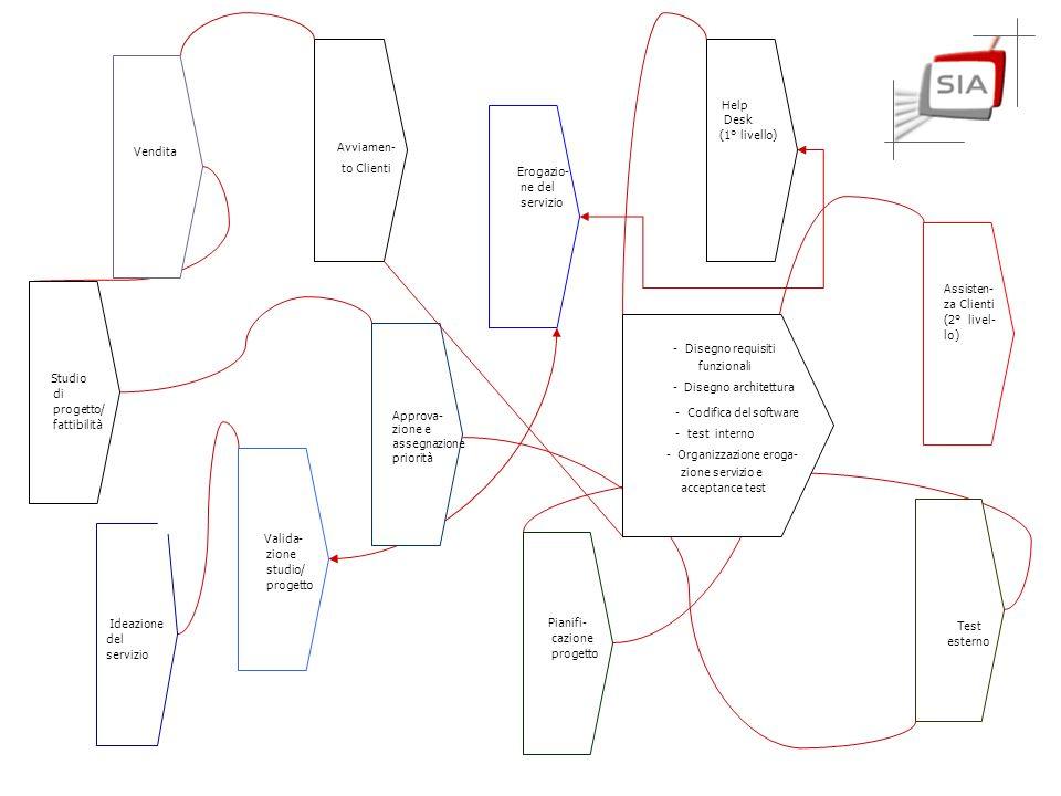 Ideazione del servizio Studio di progetto/ fattibilità Valida- zione studio/ progetto Approva- zione e assegnazione priorità Pianifi- cazione progetto