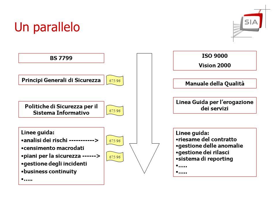 Un parallelo BS 7799 ISO 9000 Vision 2000 Manuale della Qualità Linea Guida per lerogazione dei servizi Linee guida: analisi dei rischi -----------> c