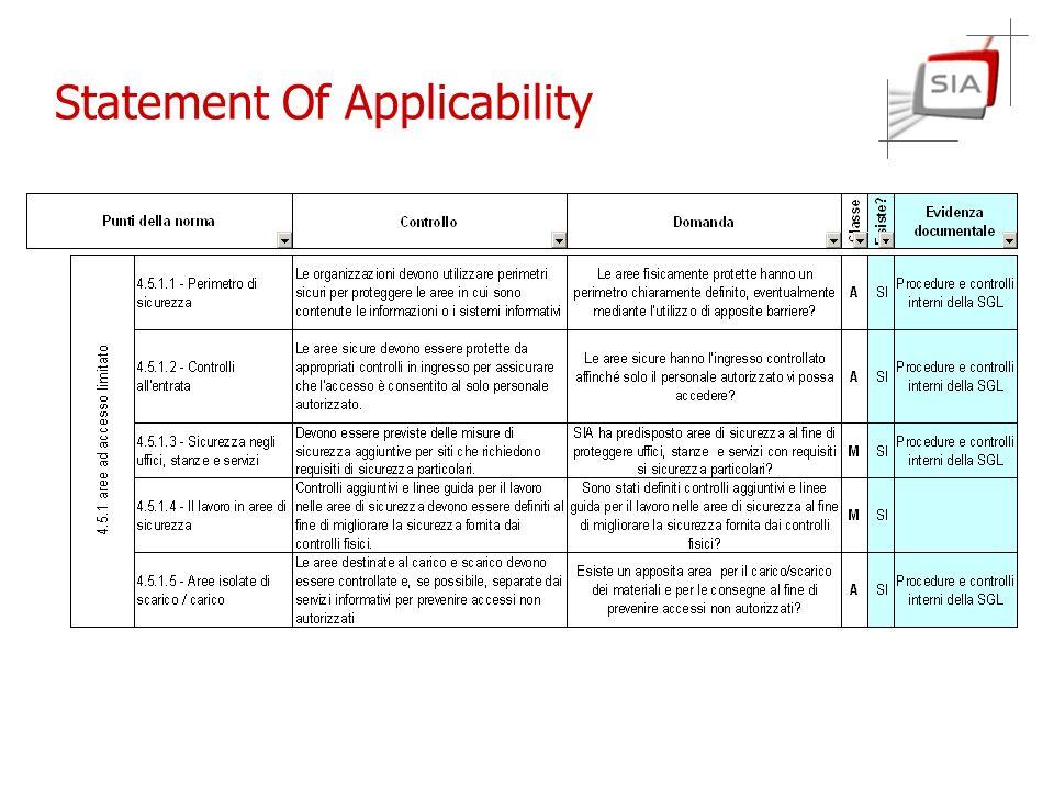 Un esempio pratico: il rapporto di audit Incontro del ….