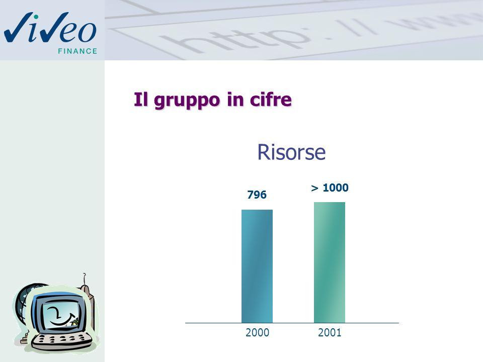 Il gruppo in cifre 2% > 1000 20002001 796 Risorse