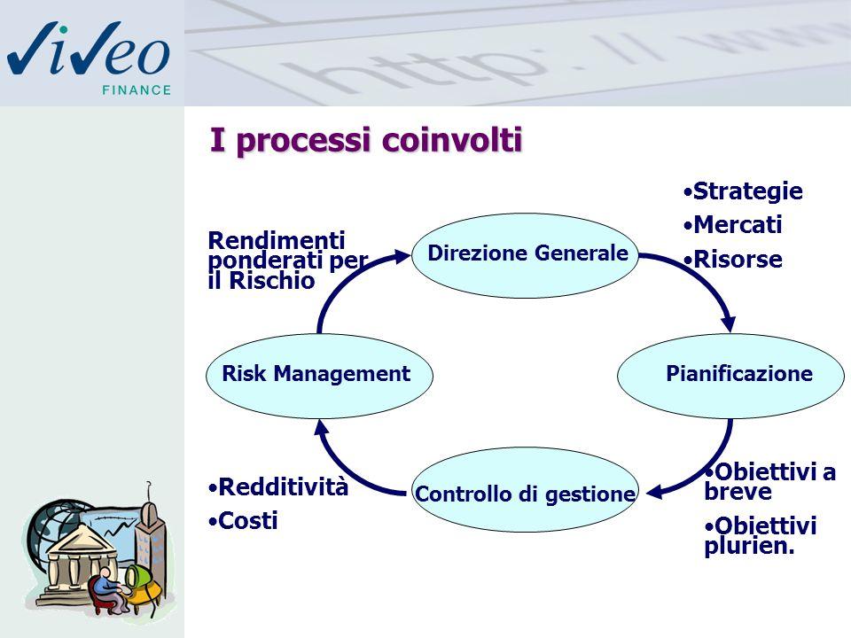 I processi coinvolti I processi coinvolti Direzione Generale PianificazioneRisk Management Controllo di gestione Redditività Costi Obiettivi a breve Obiettivi plurien.