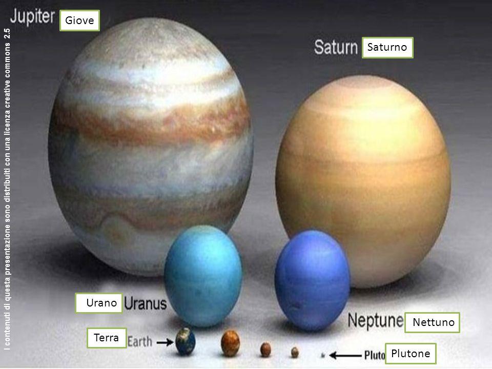 http://www.bertc.com/subfour/truth/images/ awesome1.jpg Giove Saturno Nettuno Urano Terra Plutone I contenuti di questa presentazione sono distribuiti
