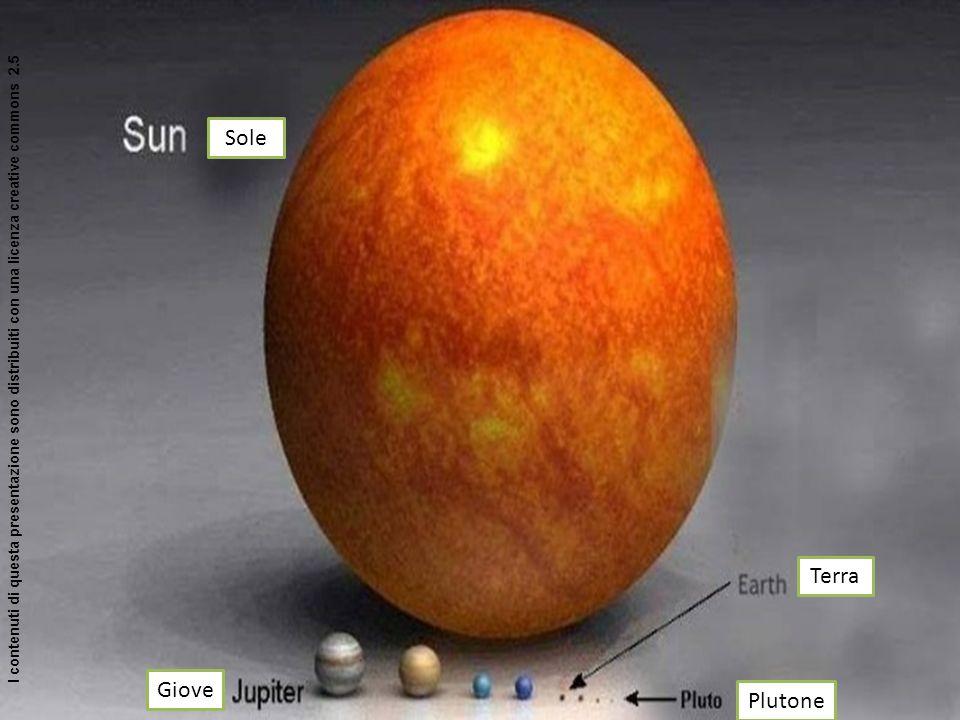 Terra Plutone Giove Sole I contenuti di questa presentazione sono distribuiti con una licenza creative commons 2.5