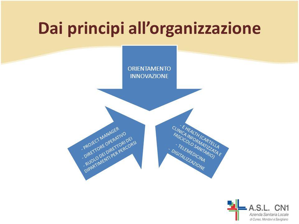Dai principi allorganizzazione ORIENTAMENTO INNOVAZIONE - E HEALTH (CARTELLA CLINICA INFORMATIZZATA E FASCICOLO SANITARIO) - TELEMEDICINA - DIGITALIZZAZIONE - PROJECT MANAGER - DIRETTORE OPERATIVO - RUOLO DEI DIRETTORI DEI DIPARTIMENTI PER PERCORSI