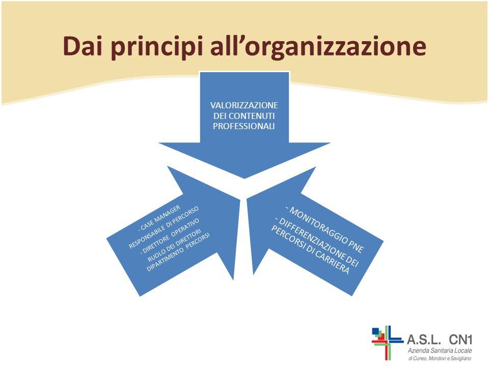 Dai principi allorganizzazione VALORIZZAZIONE DEI CONTENUTI PROFESSIONALI - MONITORAGGIO PNE - DIFFERENZIAZIONE DEI PERCORSI DI CARRIERA - CASE MANAGER RESPONSABILE DI PERCORSO - DIRETTORE OPERATIVO RUOLO DEI DIRETTORI DIPARTIMENTO PERCORSI