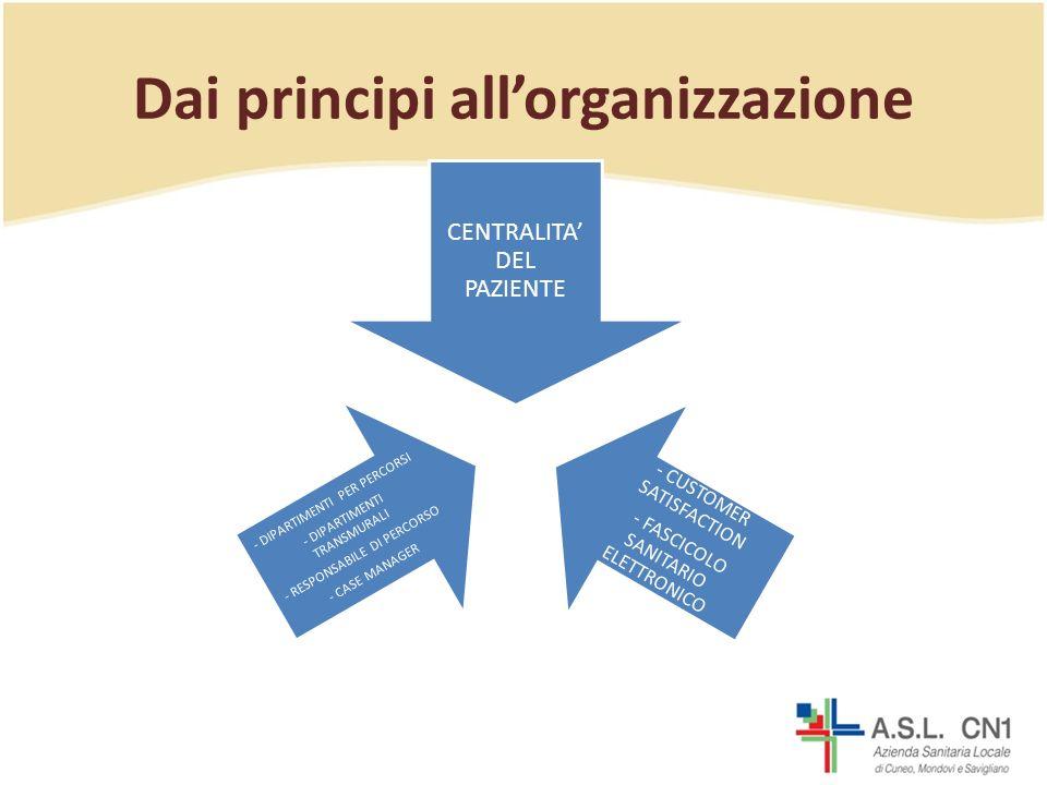Dai principi allorganizzazione CENTRALITA DEL PAZIENTE - CUSTOMER SATISFACTION - FASCICOLO SANITARIO ELETTRONICO - DIPARTIMENTI PER PERCORSI - DIPARTIMENTI TRANSMURALI - RESPONSABILE DI PERCORSO - CASE MANAGER