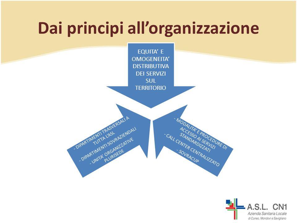 Dai principi allorganizzazione EQUITA E OMOGENEITA DISTRIBUTIVA DEI SERVIZI SUL TERRITORIO - MODALITA E PROCEDURE DI ACCESSO AI SERVIZI STANDARDIZZATI - CALL CENTER CENTRALIZZATO - SOVRACUP - DIPARTIMENTI TRASVERSALI A TUTTA LASL - DIPARTIMENTI SOVRAZIENDALI - UNITA ORGANIZZATIVE PLURISEDE