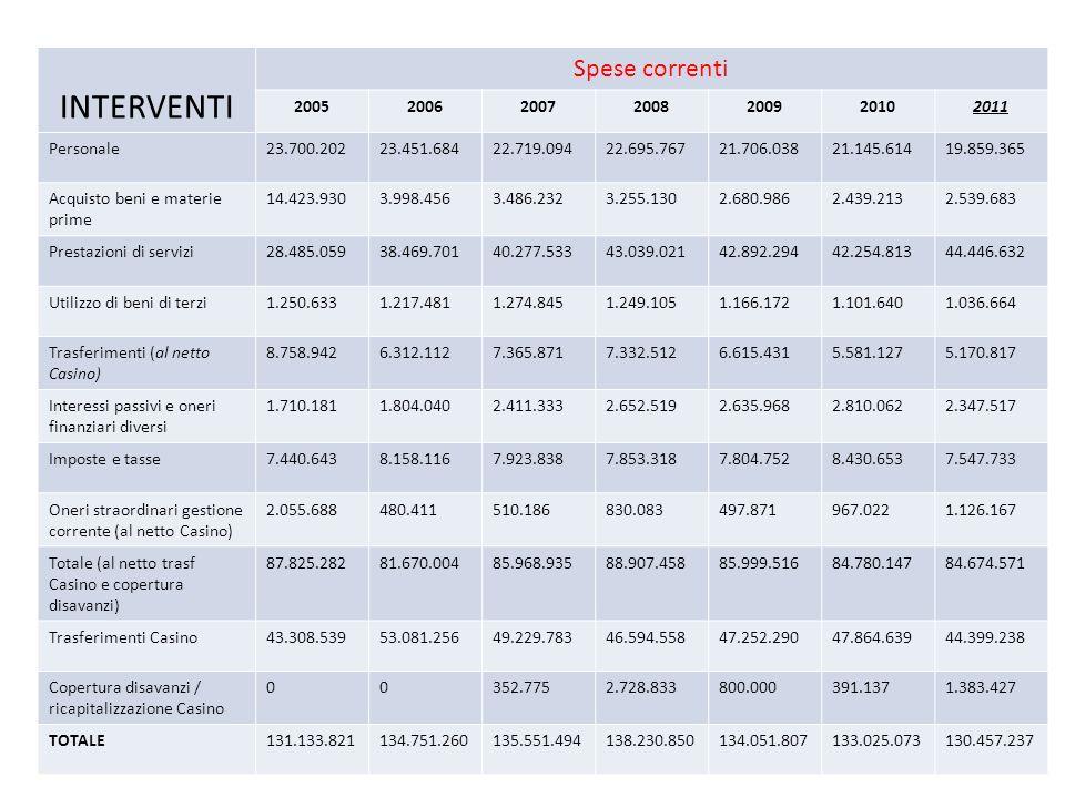 INTERVENTI Spese correnti 2005200620072008200920102011 Personale23.700.20223.451.68422.719.09422.695.76721.706.03821.145.61419.859.365 Acquisto beni e
