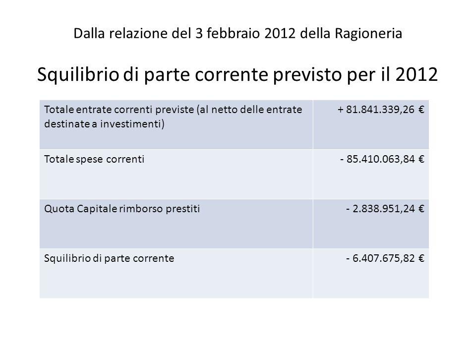 Dalla relazione del 3 febbraio 2012 della Ragioneria Squilibrio di parte corrente previsto per il 2012 Totale entrate correnti previste (al netto delle entrate destinate a investimenti) + 81.841.339,26 Totale spese correnti- 85.410.063,84 Quota Capitale rimborso prestiti- 2.838.951,24 Squilibrio di parte corrente- 6.407.675,82