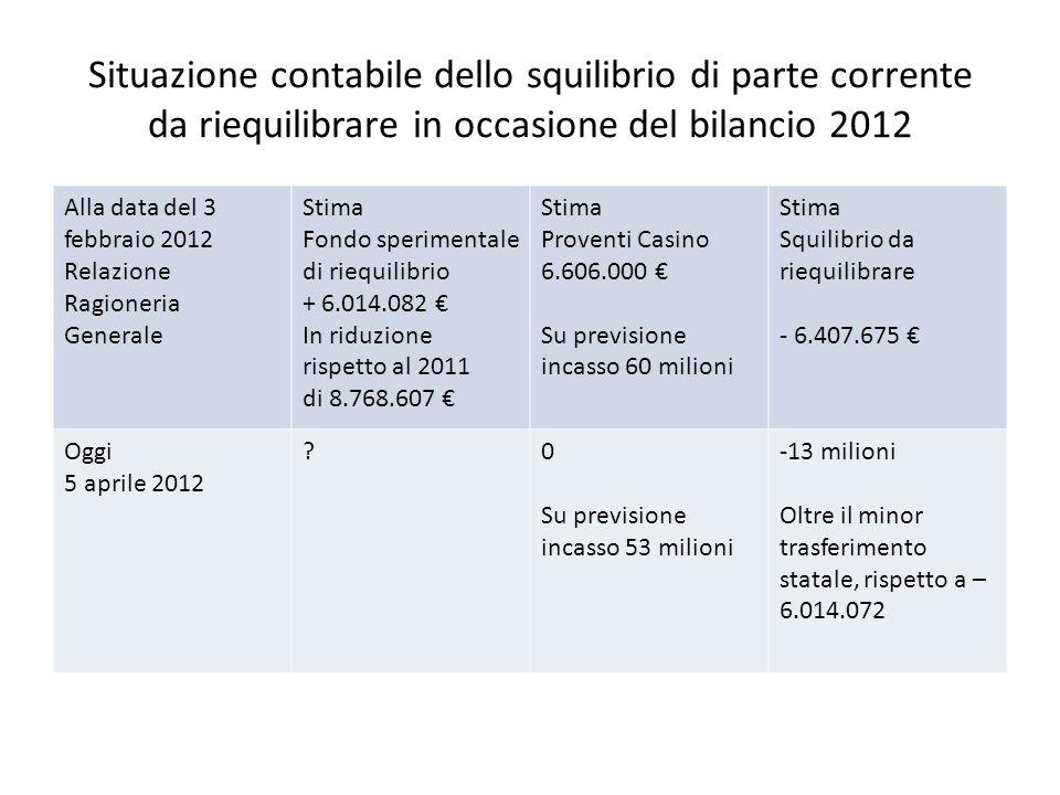 Situazione contabile dello squilibrio di parte corrente da riequilibrare in occasione del bilancio 2012 Alla data del 3 febbraio 2012 Relazione Ragion