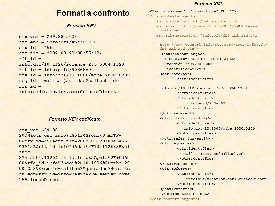 Formato XML <ctx:context-objects xmlns:ctx= info:ofi/fmt:xml:xsd:ctx xmlns:xsi= http://www.w3.org/2001/XMLSchema- instance xsi:schemaLocation= info:ofi/fmt:xml:xsd:ctx http://www.openurl.info/registry/docs/info:ofi/ fmt:xml:xsd:ctx > <ctx:context-object timestamp= 2002-06-14T12:13:00Z version= Z39.88-2004 identifier= 125 > info:doi/10.1126/science.275.5304.1320 info:pmid/9036860 info:doi/10.1006/mthe.2000.0239 mailto:jane.doe@caltech.edu info:sid/elsevier.com:ScienceDirect Formati a confronto Formato KEV ctx_ver = Z39.88-2004 ctx_enc = info:ofi/enc:UTF-8 ctx_id = 456 ctx_tim = 2002-03-20T08:55:12Z rft_id = info:doi/10.1126/science.275.5304.1320 rft_id = info:pmid/9036860 rfe_id = info:doi/10.1006/mthe.2000.0239 req_id = mailto:jane.doe@caltech.edu rfr_id = info:sid/elsevier.com:ScienceDirect Formato KEV codificato ctx_ver=Z39.88- 2004&ctx_enc=info%3Aofi%2Fenc%3 AUTF- 8&ctx_id=456&ctx_tim=2002-03-20T08%3A55 %3A12Z&rft_id=info%3Adoi%2F10.1126%2Fsci ence.
