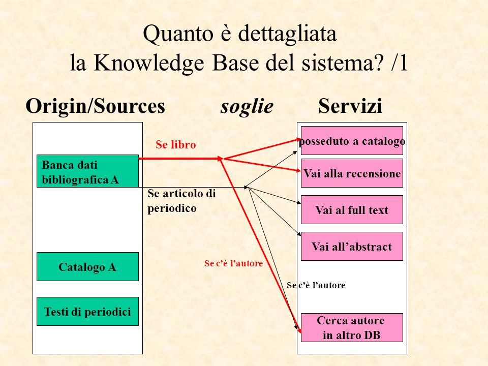 Quanto è dettagliata la Knowledge Base del sistema? /1 Origin/Sourcessoglie Servizi Banca dati bibliografica A Catalogo A Testi di periodici Se libro