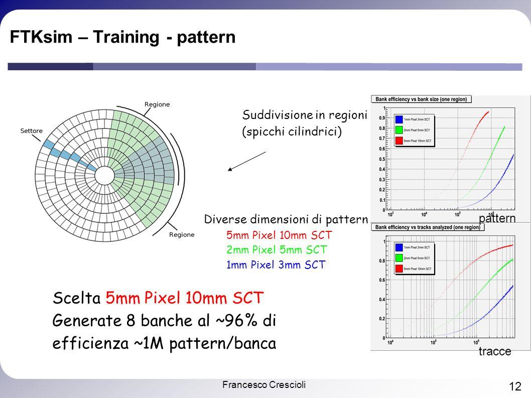 Francesco Crescioli 12 FTKsim – Training - pattern Suddivisione in regioni (spicchi cilindrici) Diverse dimensioni di pattern 5mm Pixel 10mm SCT 2mm Pixel 5mm SCT 1mm Pixel 3mm SCT Scelta 5mm Pixel 10mm SCT Generate 8 banche al ~96% di efficienza ~1M pattern/banca tracce pattern