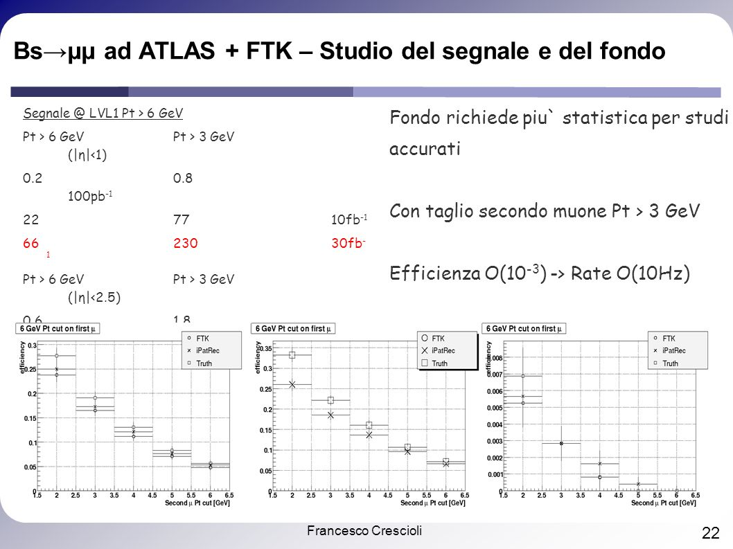Francesco Crescioli 22 Bsμμ ad ATLAS + FTK – Studio del segnale e del fondo Segnale @ LVL1 Pt > 6 GeV Pt > 6 GeVPt > 3 GeV (|η|<1) 0.20.8 100pb -1 227710fb -1 6623030fb - 1 Pt > 6 GeVPt > 3 GeV (|η|<2.5) 0.61.8 100pb -1 5918210fb -1 17854630fb - 1 Fondo richiede piu` statistica per studi accurati Con taglio secondo muone Pt > 3 GeV Efficienza O(10 -3 ) -> Rate O(10Hz)