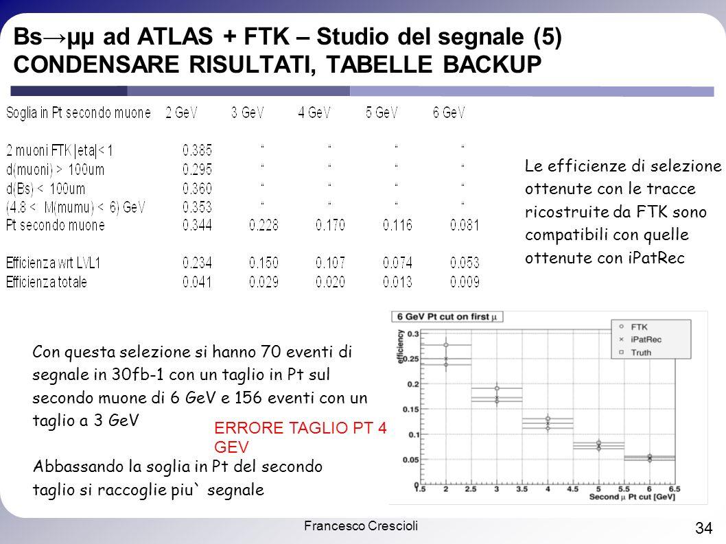 Francesco Crescioli 34 Bsμμ ad ATLAS + FTK – Studio del segnale (5) CONDENSARE RISULTATI, TABELLE BACKUP Le efficienze di selezione ottenute con le tracce ricostruite da FTK sono compatibili con quelle ottenute con iPatRec Con questa selezione si hanno 70 eventi di segnale in 30fb-1 con un taglio in Pt sul secondo muone di 6 GeV e 156 eventi con un taglio a 3 GeV Abbassando la soglia in Pt del secondo taglio si raccoglie piu` segnale ERRORE TAGLIO PT 4 GEV