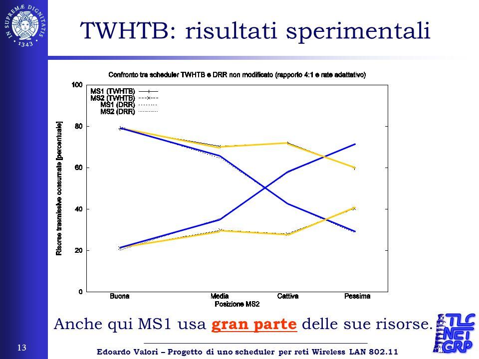 Edoardo Valori – Progetto di uno scheduler per reti Wireless LAN 802.11 13 TWHTB: risultati sperimentali Anche qui MS1 usa gran parte delle sue risorse.