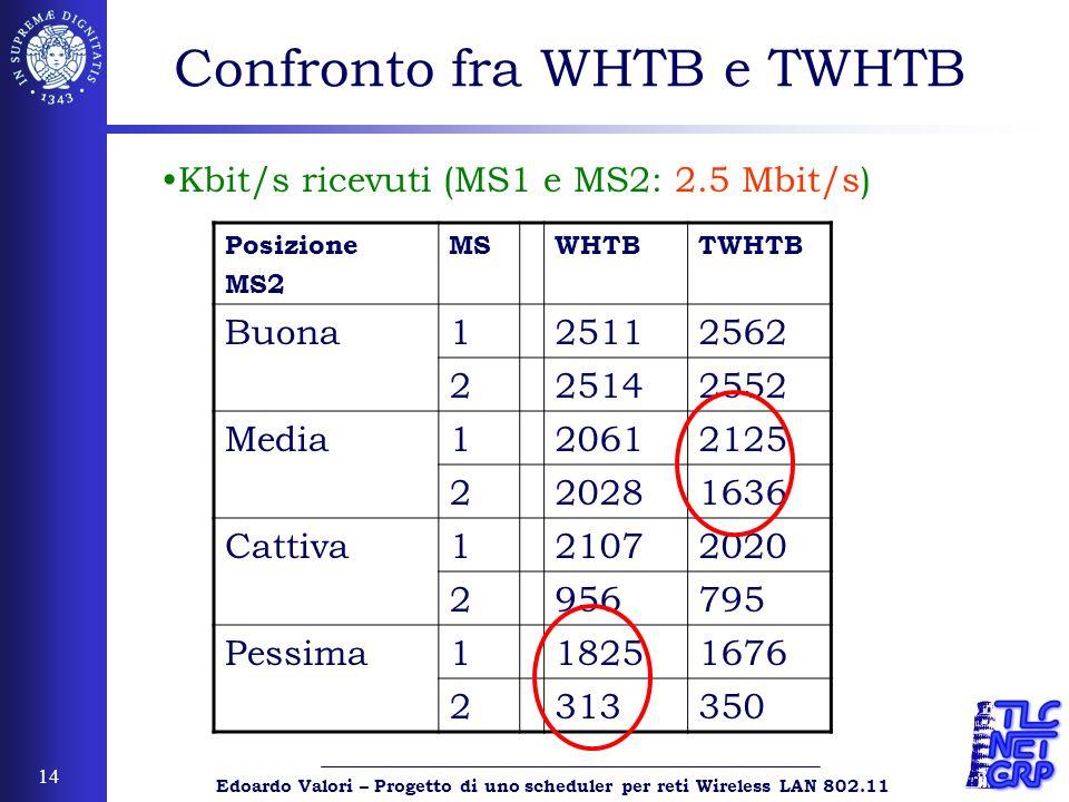 Edoardo Valori – Progetto di uno scheduler per reti Wireless LAN 802.11 14 Confronto fra WHTB e TWHTB Posizione MS2 MSWHTBTWHTB Buona125112562 225142552 Media120612125 220281636 Cattiva121072020 2956795 Pessima118251676 2313350 Kbit/s ricevuti (MS1 e MS2: 2.5 Mbit/s)
