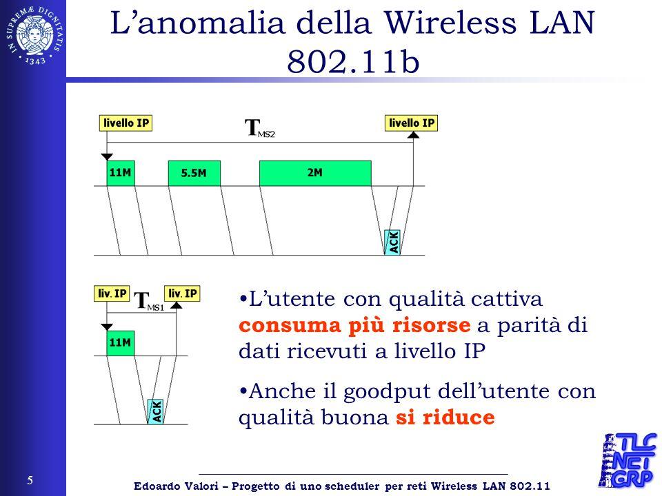 Edoardo Valori – Progetto di uno scheduler per reti Wireless LAN 802.11 6 Lanomalia della Wireless LAN 802.11b Il goodput di entrambe le stazioni decresce… …ma le risorse consumate da MS2 crescono allaumentare della distanza!