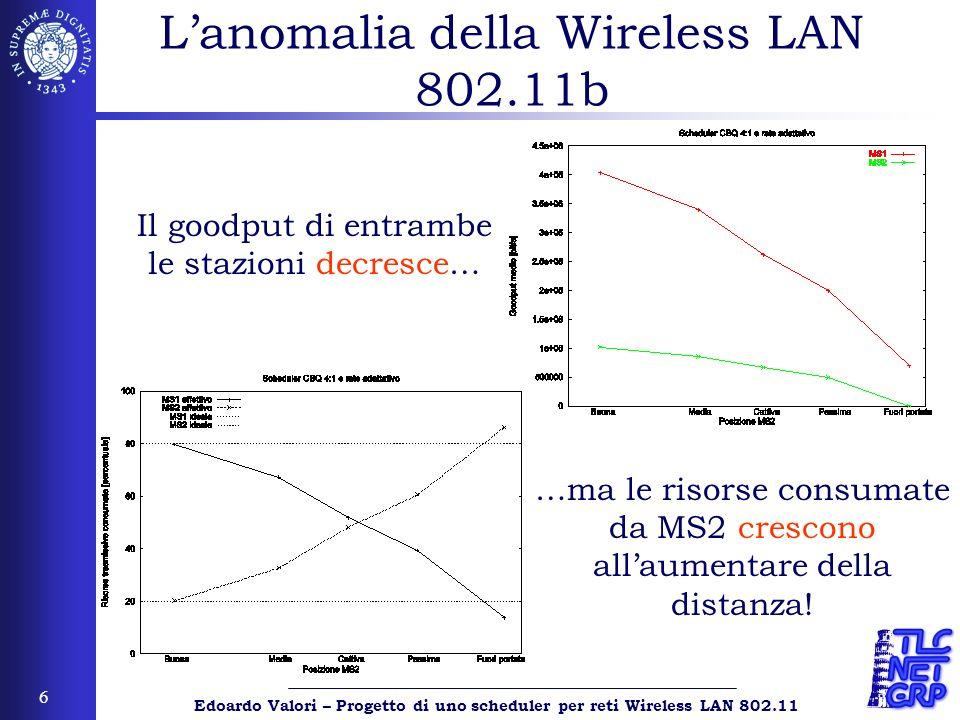 Edoardo Valori – Progetto di uno scheduler per reti Wireless LAN 802.11 6 Lanomalia della Wireless LAN 802.11b Il goodput di entrambe le stazioni decr