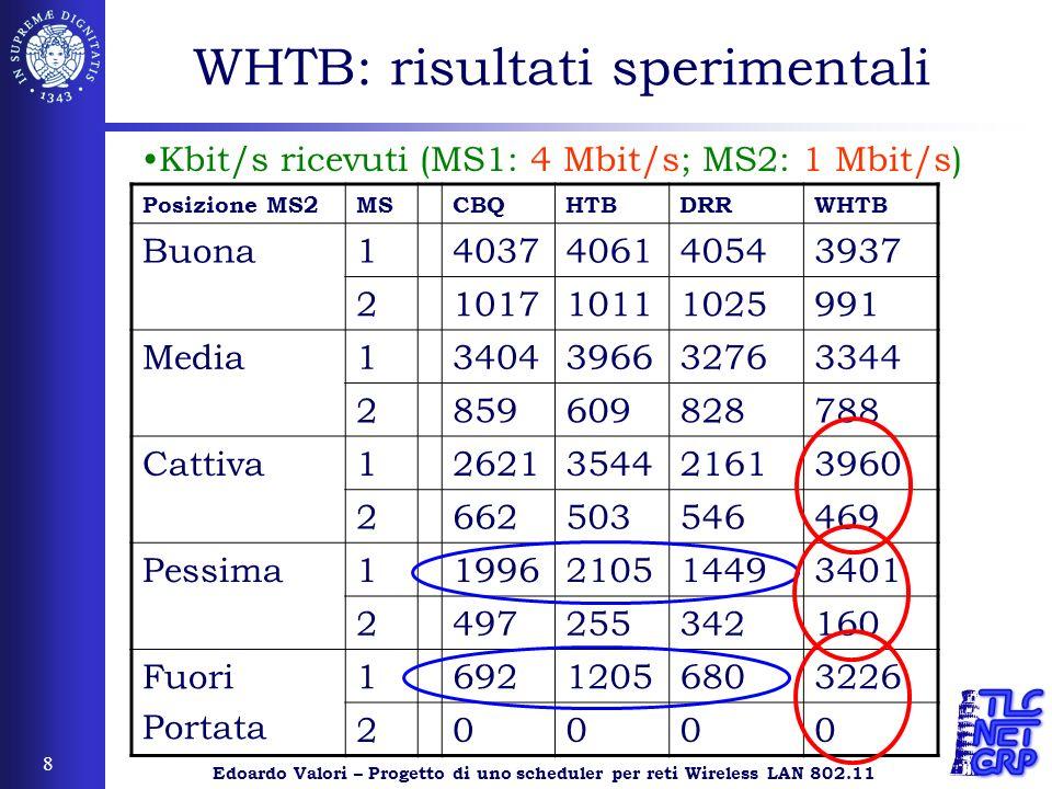Edoardo Valori – Progetto di uno scheduler per reti Wireless LAN 802.11 8 WHTB: risultati sperimentali Posizione MS2MSCBQHTBDRRWHTB Buona1403740614054