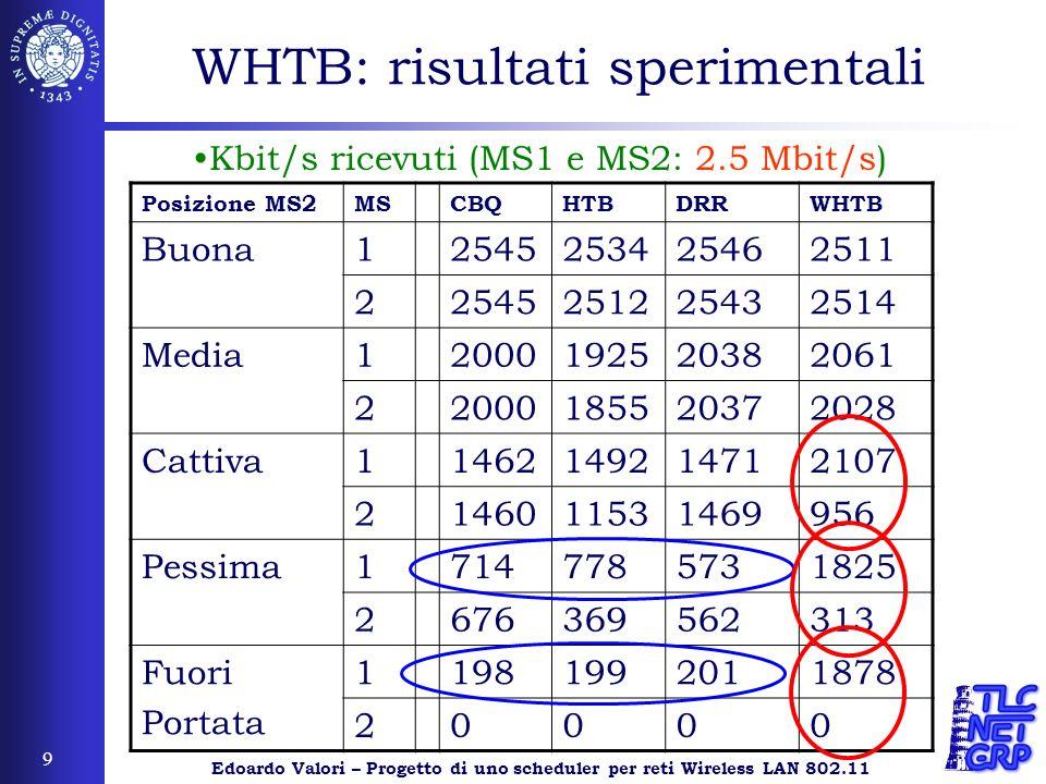Edoardo Valori – Progetto di uno scheduler per reti Wireless LAN 802.11 9 WHTB: risultati sperimentali Posizione MS2MSCBQHTBDRRWHTB Buona1254525342546