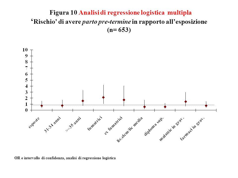 Figura 10 Analisi di regressione logistica multipla Rischio di avere parto pre-termine in rapporto allesposizione (n= 653) OR e intervallo di confiden