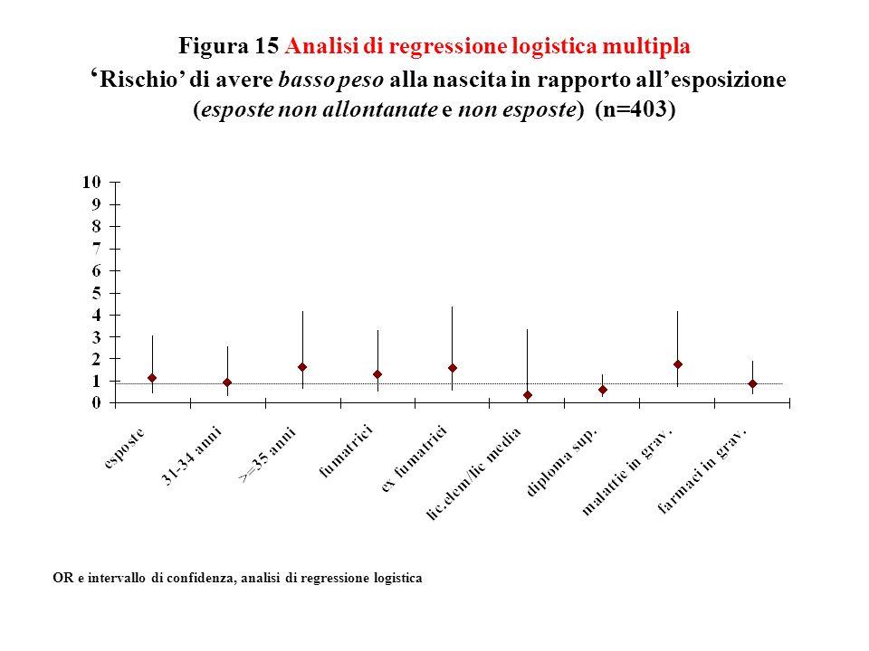 Figura 15 Analisi di regressione logistica multipla Rischio di avere basso peso alla nascita in rapporto allesposizione (esposte non allontanate e non