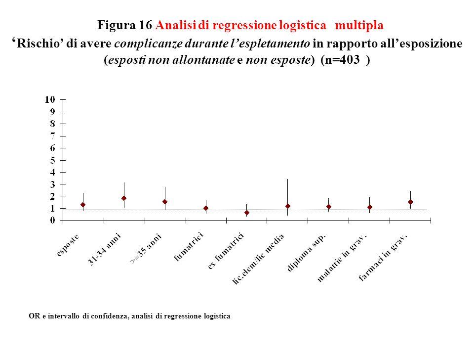 Figura 16 Analisi di regressione logistica multipla Rischio di avere complicanze durante lespletamento in rapporto allesposizione (esposti non allonta
