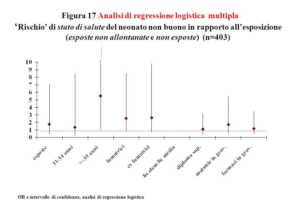 Figura 17 Analisi di regressione logistica multipla Rischio di stato di salute del neonato non buono in rapporto allesposizione (esposte non allontana
