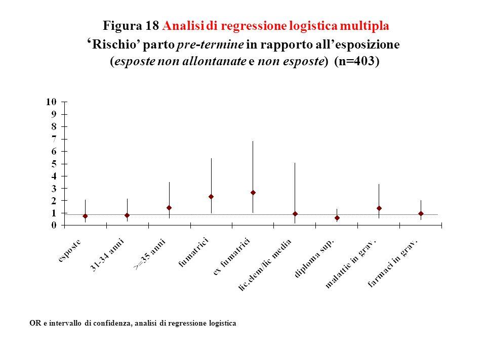Figura 18 Analisi di regressione logistica multipla Rischio parto pre-termine in rapporto allesposizione (esposte non allontanate e non esposte) (n=40