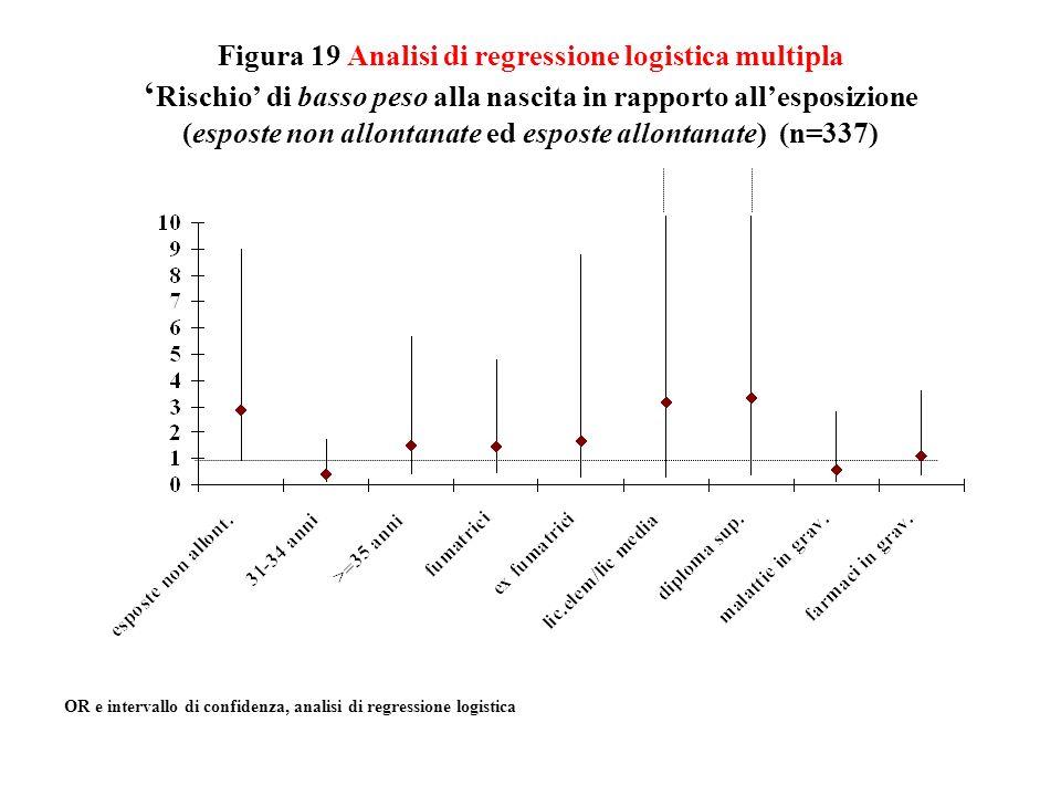 Figura 19 Analisi di regressione logistica multipla Rischio di basso peso alla nascita in rapporto allesposizione (esposte non allontanate ed esposte