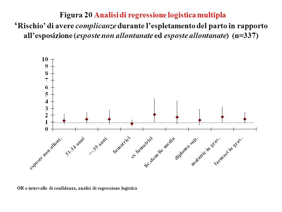 Figura 20 Analisi di regressione logistica multipla Rischio di avere complicanze durante lespletamento del parto in rapporto allesposizione (esposte n