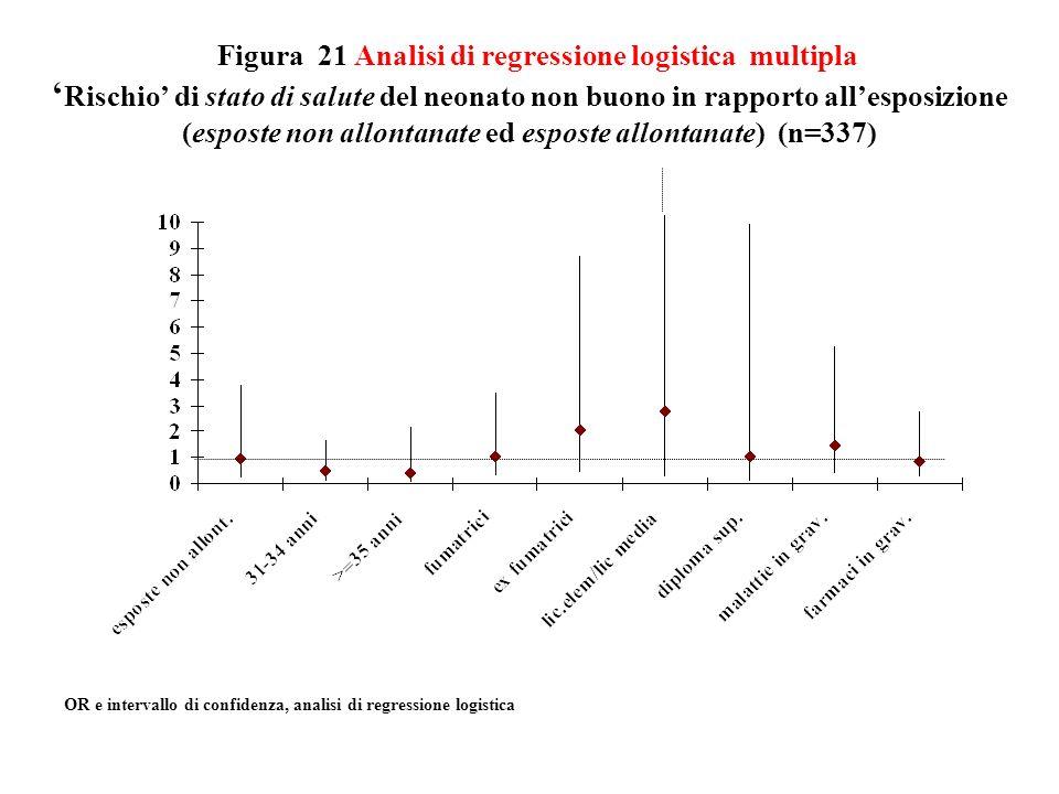 Figura 21 Analisi di regressione logistica multipla Rischio di stato di salute del neonato non buono in rapporto allesposizione (esposte non allontana